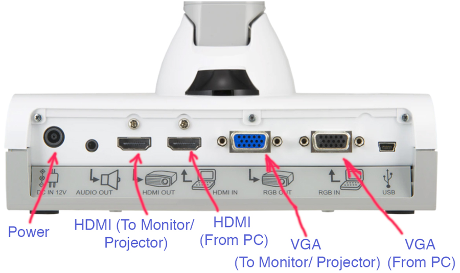 Cable jacks left to right: power, audio out, HDMI out, HDMI in, VGA out, VGA in, USB